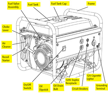how to choose a perfect generator